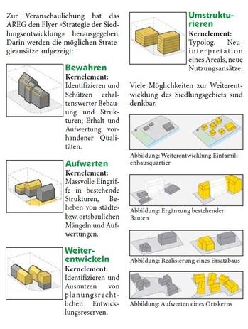 Strategie der Siedlungsentwicklung