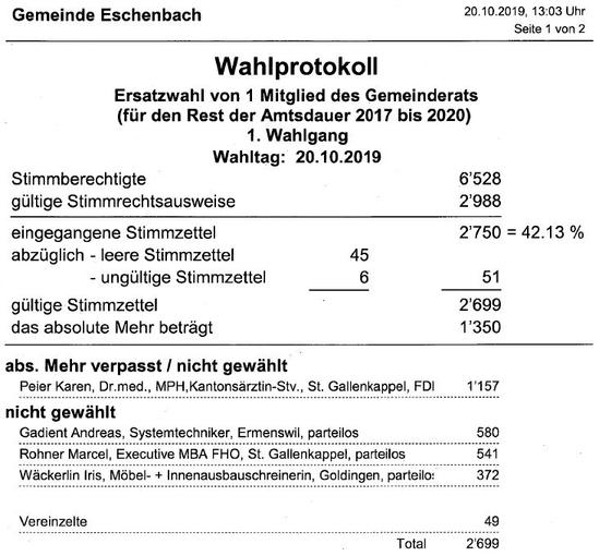 ersatzwahl gemeinderat eschenbach
