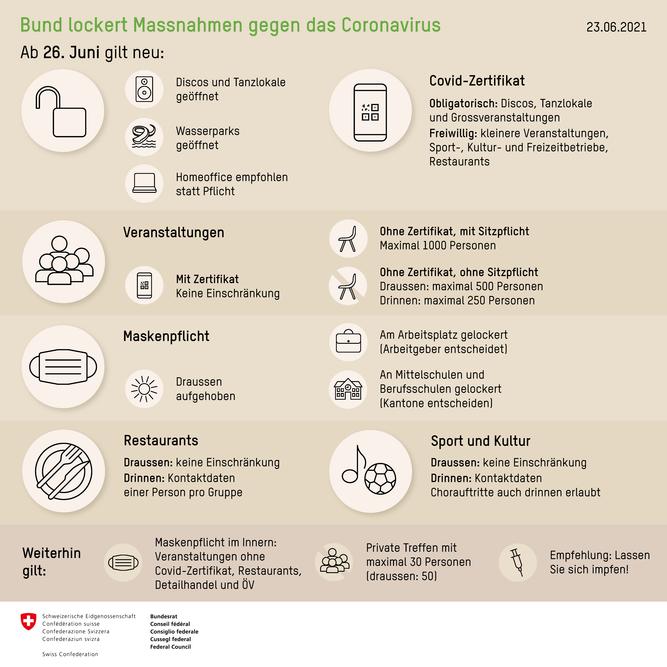 Coronavirus: Regeln und Empfehlungen des Bundes ab dem 26.Juni 2021